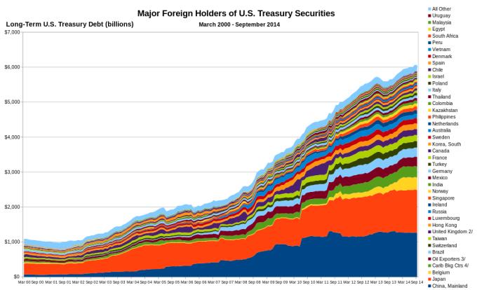 Composition_of_U.S._Long-Term_Treasury_Debt_2000-2014.svg