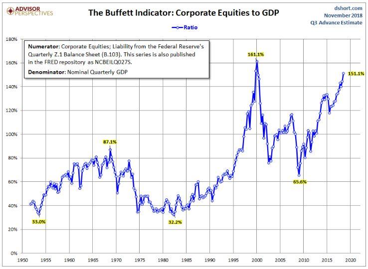 BuffettIndicator