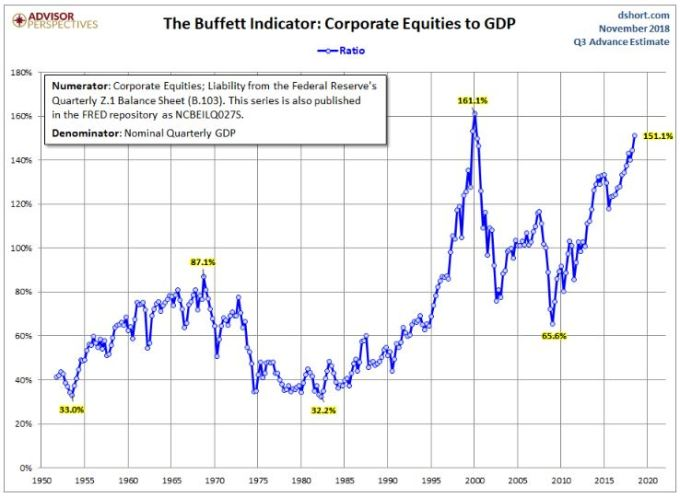BuffettIndicator