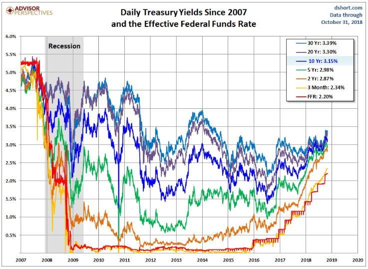 TreasuryYieldFedFundsRate