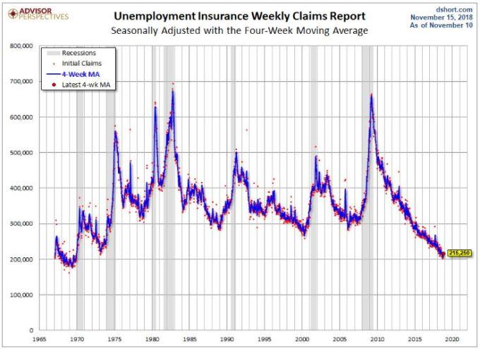 UnemploymentNumber