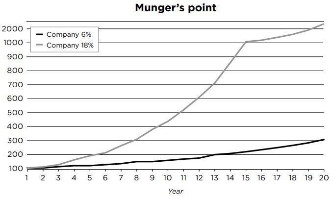 MungerGraph