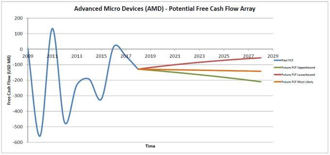 AMD-FCF