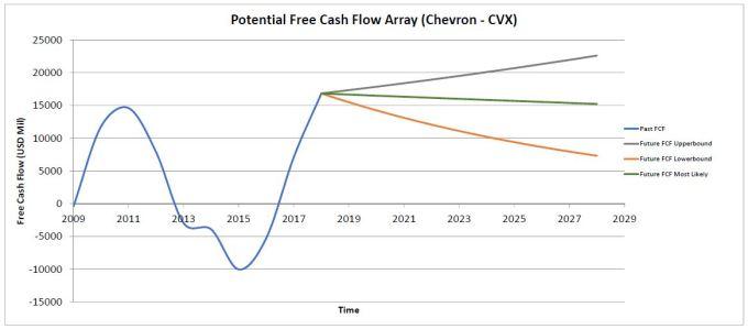 FCF-CVX