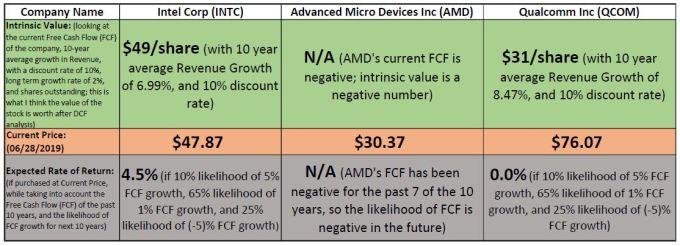 INTC-AMD-QCOM-IV