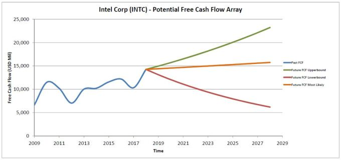 INTC-FCF