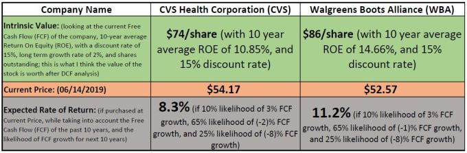 IV-CVS-WBA