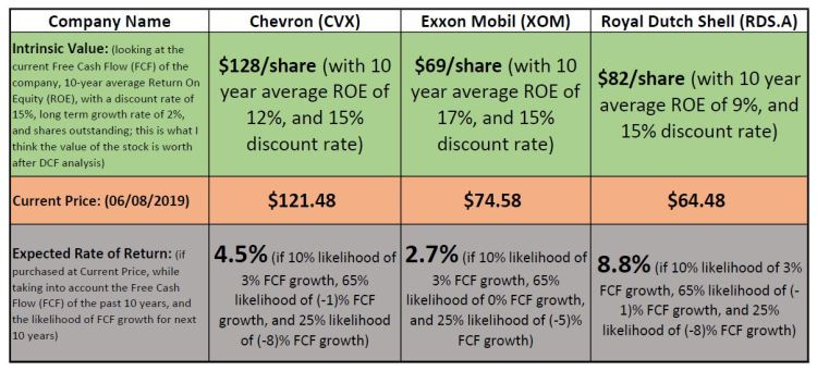 Investing In Chevron, Exxon Mobil, Or Royal Dutch Shell