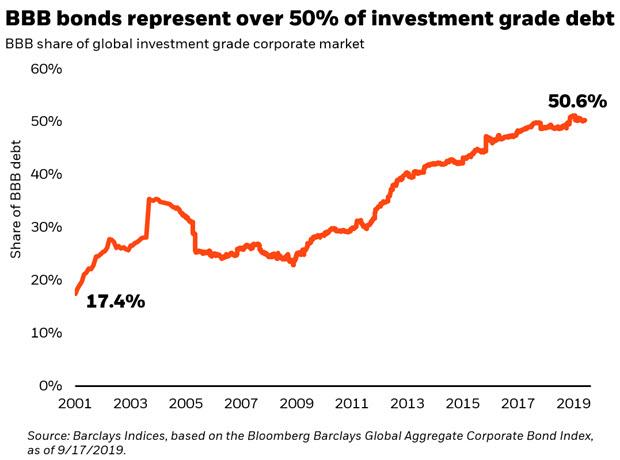 BBB bonds