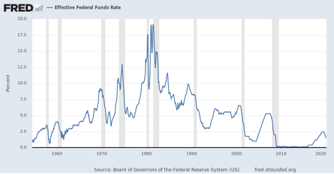 Federal Reserve Funds Rate